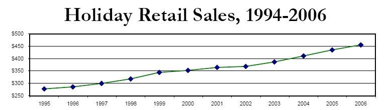 retailsales94-06.jpg