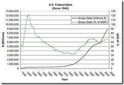 US-debt-graph